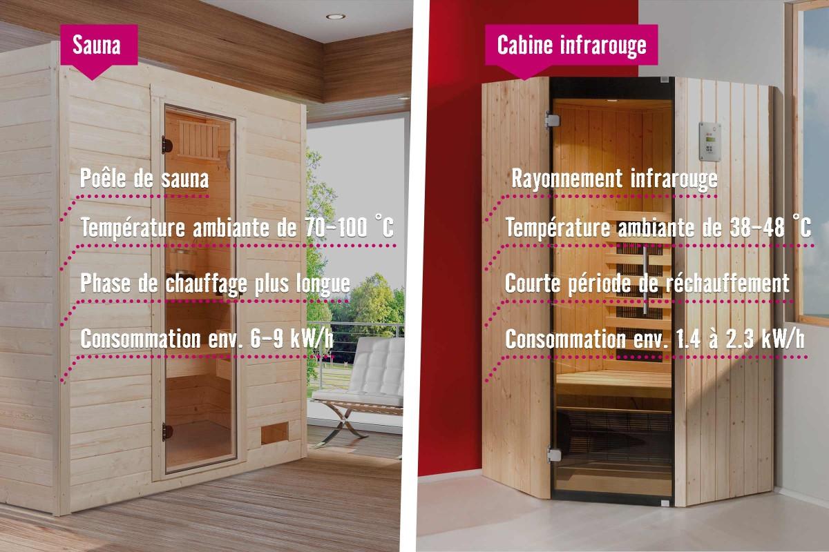 Sauna ou infrarouge